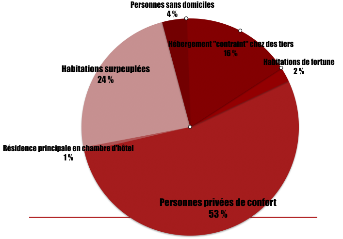 Graph Mal Logement.png
